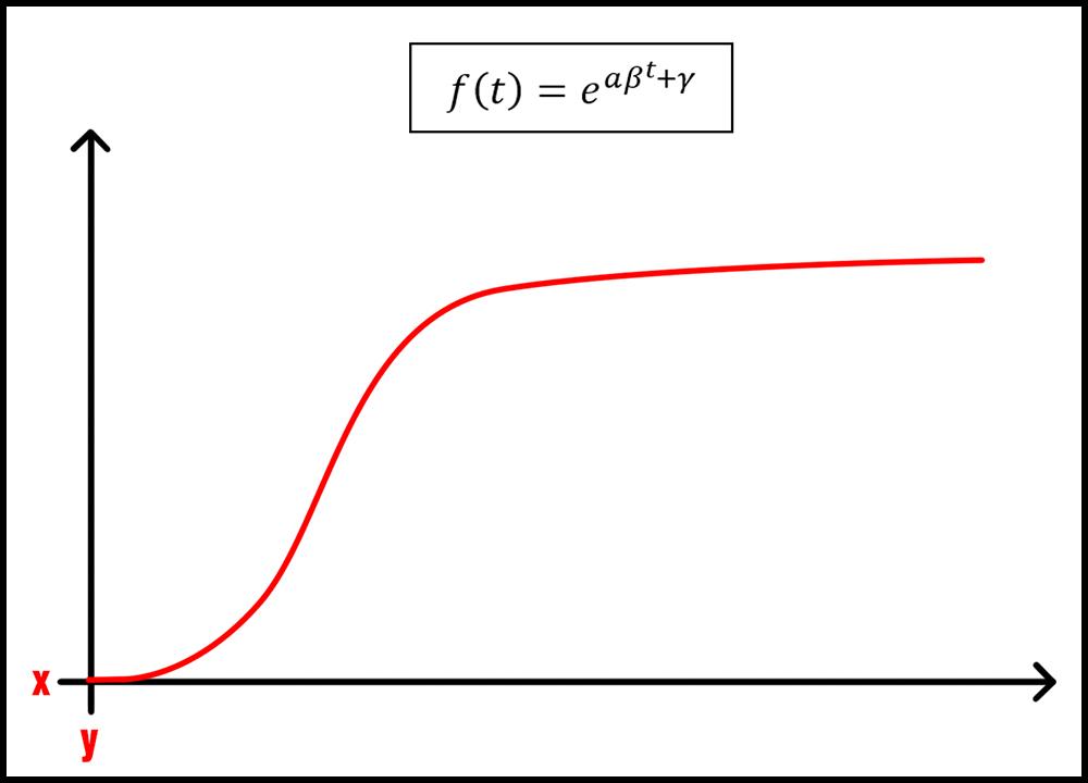 courbe-d-aprentissage-2